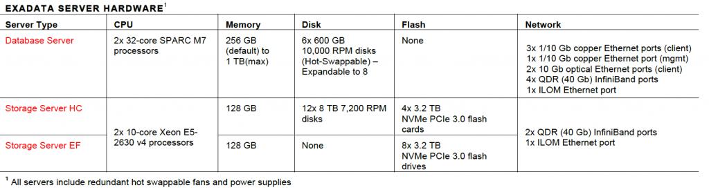Exadata SL6-2 server hardware